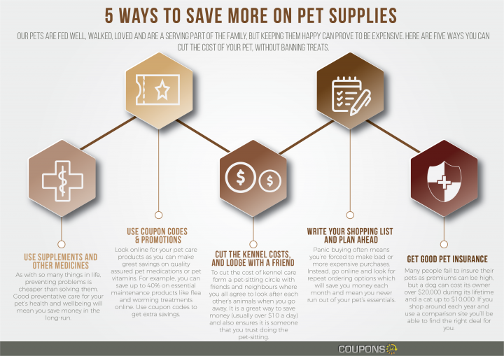 Save on Pet Costs